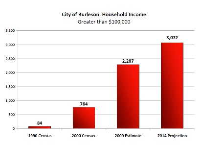 Household Income Chart